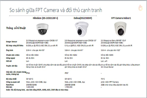Click image for larger version.  Name:fpt-camera-19.jpg Views:283 Size:72.7 KB ID:20123