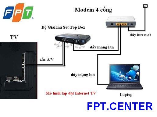 Cáp Quang FPT Huyện Chương Mỹ Hà Nội