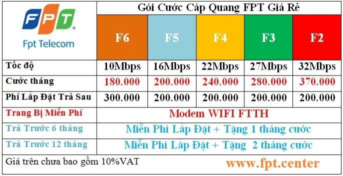 Đăng ký lắp đặt wifi FPT Nhà Bè - miễn phí modem WIFI - cáp quang FPT 100%