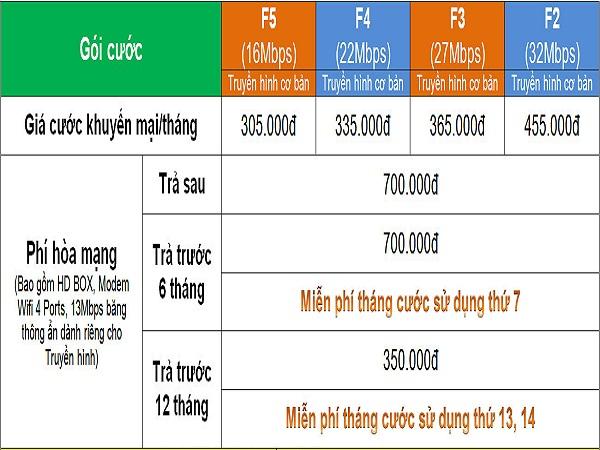 Báo giá đăng ký internet truyền hình FPT Bình Tân TPHCM - miễn phí đầu thu HD FPT