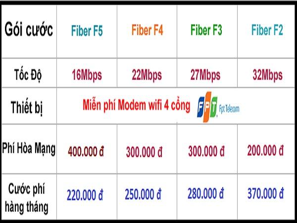 Lắp đặt mạng cáp quang FPT khuyến mãi liên tiếp từ FPT telecom
