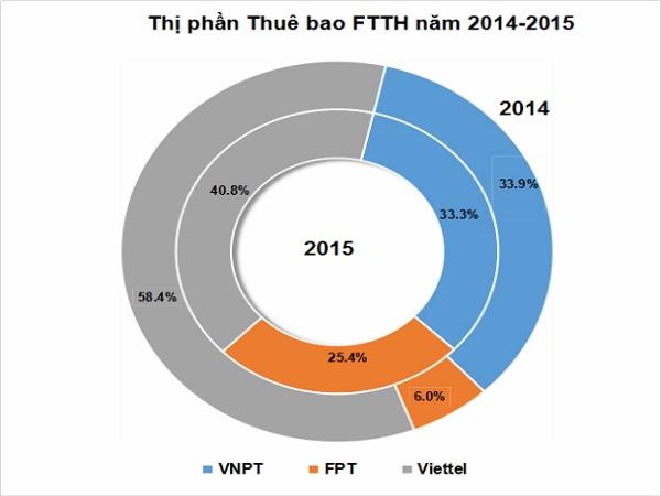 Mạng internet nào tốt nhất Việt Nam hiện nay FPT VNPT Viettel ?