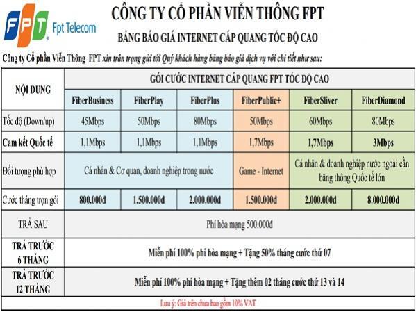 Đăng ký cáp quang FPT TPHCM và Hà Nội nhận ngay nhiều quà tặng