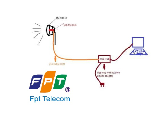 Cách chế Ăng ten để tăng tín hiệu sóng 3G 4G hiệu quả nhất