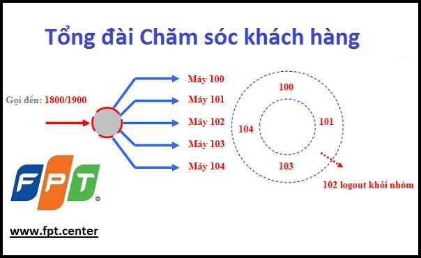 Tổng đài điện thoại Cloud Call Center | FPT Telecom