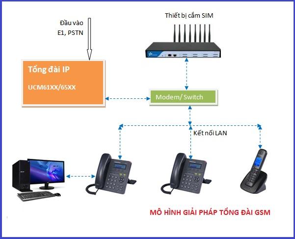 Tổng đài GSM | Tổng đài cắm Sim Điện Thoại