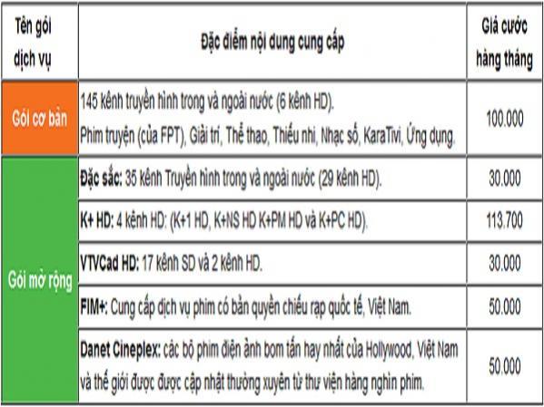 Khuyến mãi lắp truyền hình cáp FPT tặng đầu thu HD miễn phí 100%