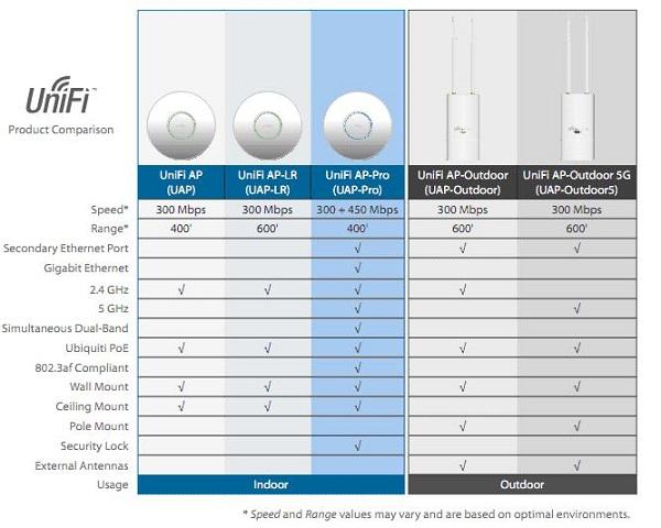 UniFi - Giải pháp Wifi cho hệ thống Doanh nghiệp, Khách Sạn